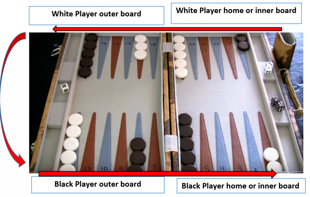 How to move the backgammon checkers?