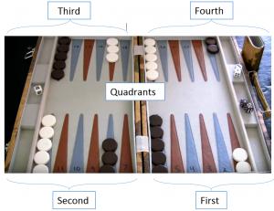 Backgammon quadrants